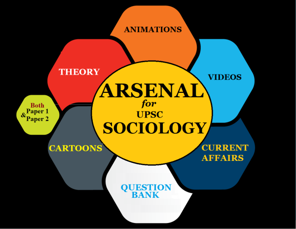upsc sociology | upsc sociology coaching | upsc sociology preparation