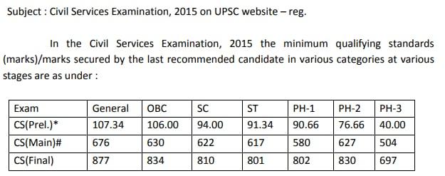 upsc cut off 2015 | upsc cut off